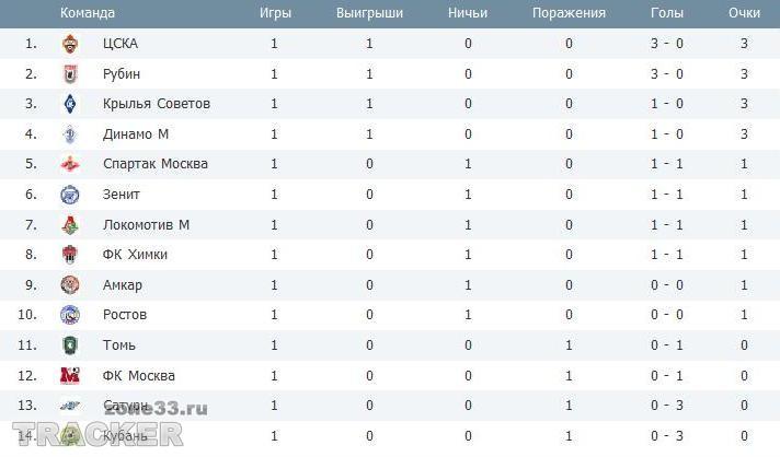 Российская сборная по футболу