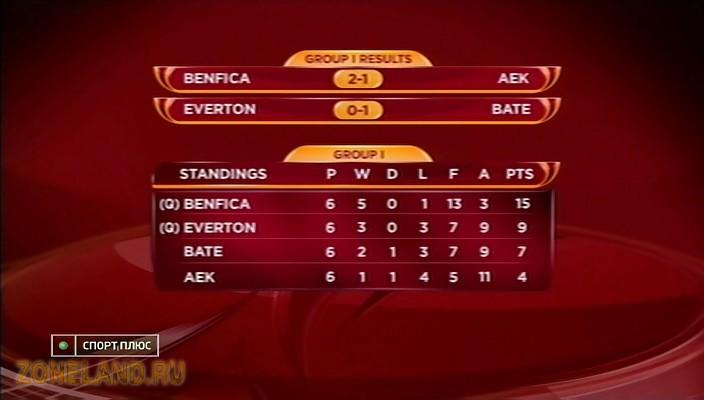 футбол россии 2012 результаты