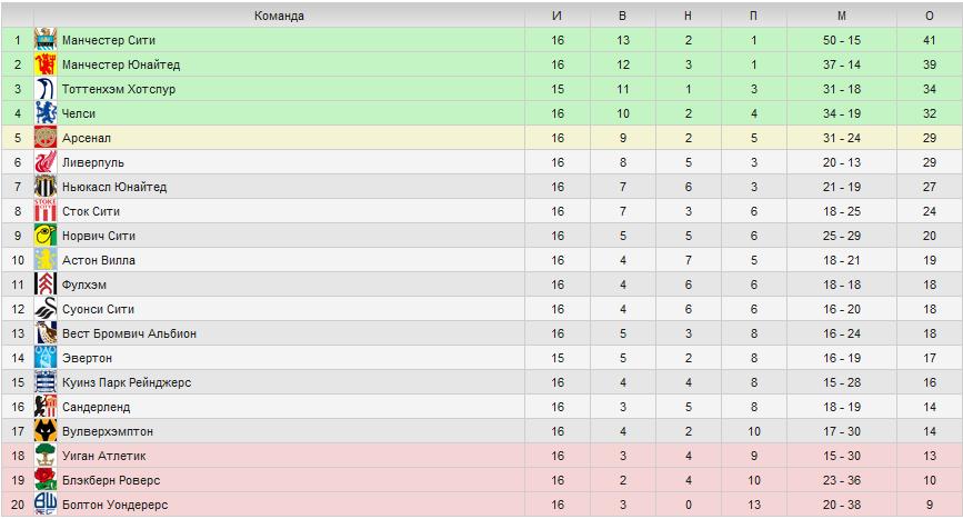 испании лига турнирная премьер таблица